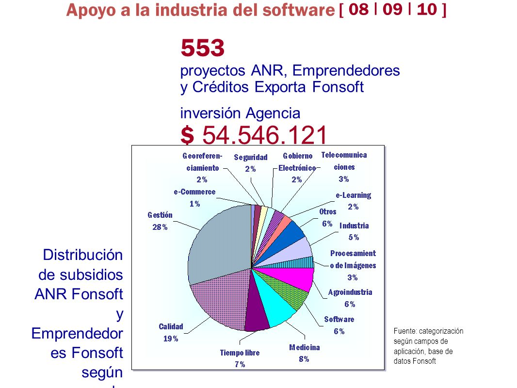 Apoyo a la industria del software [ 08 I 09 I 10 ]